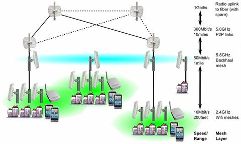 to supply internet connectivity, at least one node on the 5 8ghz backhaul  mesh is connected to a wired broadband uplink, e g  dsl or cable